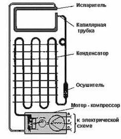 Схема холодильного агрегата бытового холодильника